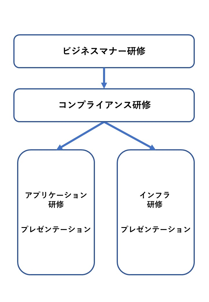 研修イメージ図